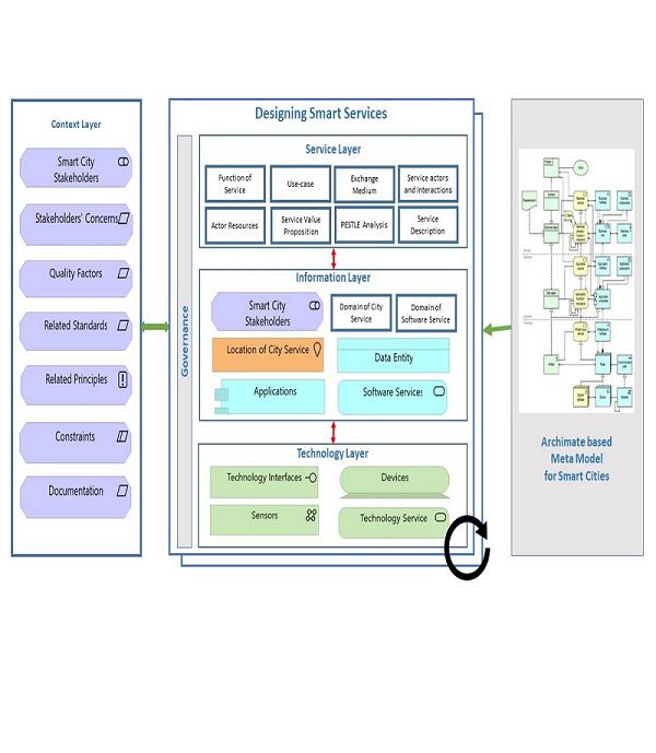 Smart City EA Framework