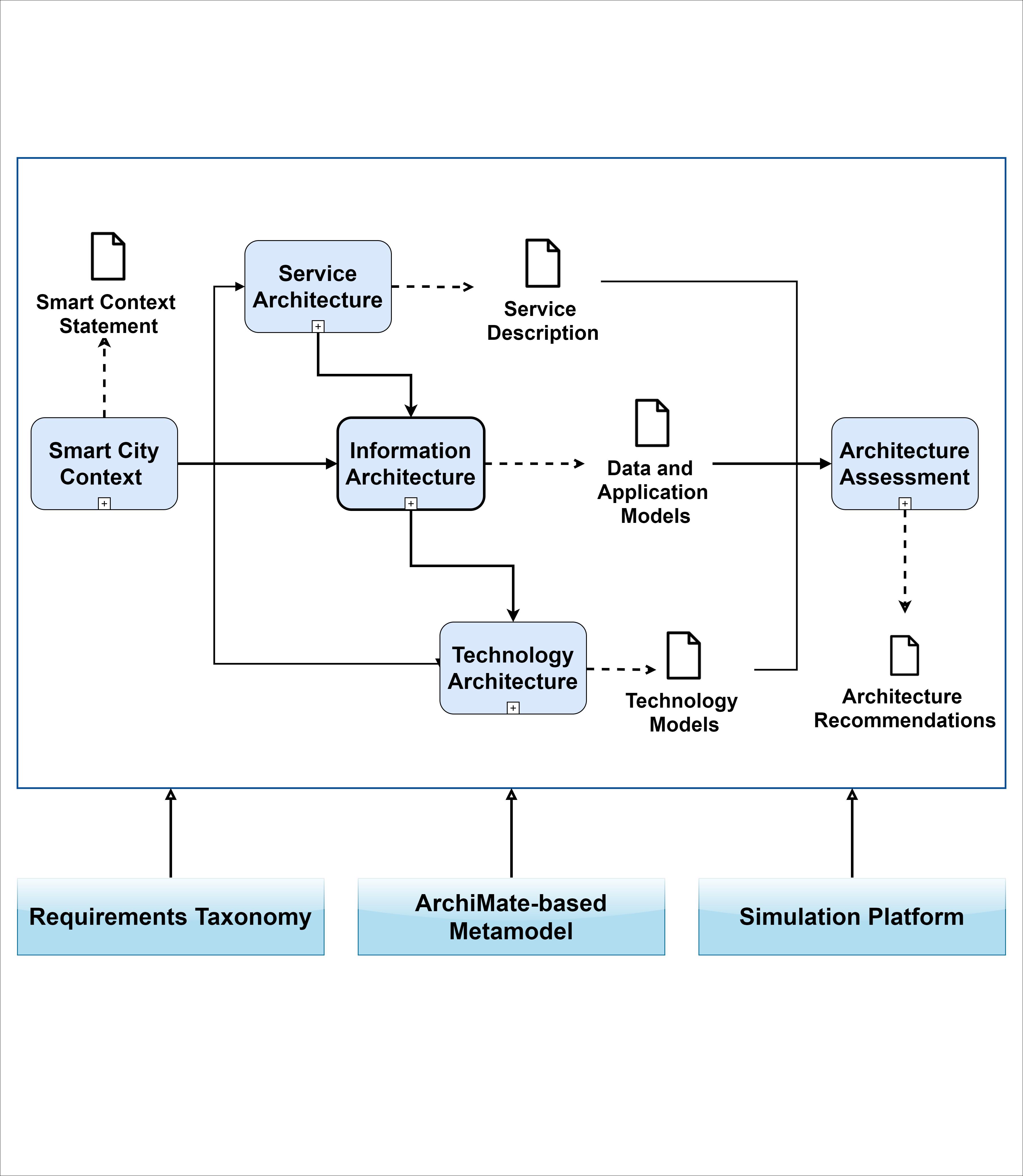 Reference Methodology